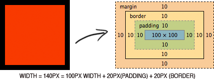 NormalBoxModel
