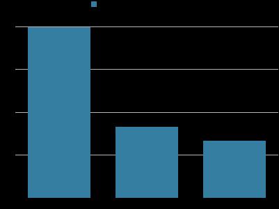 Gráfico dos formatos demonstrando os dados acima de transferencia.
